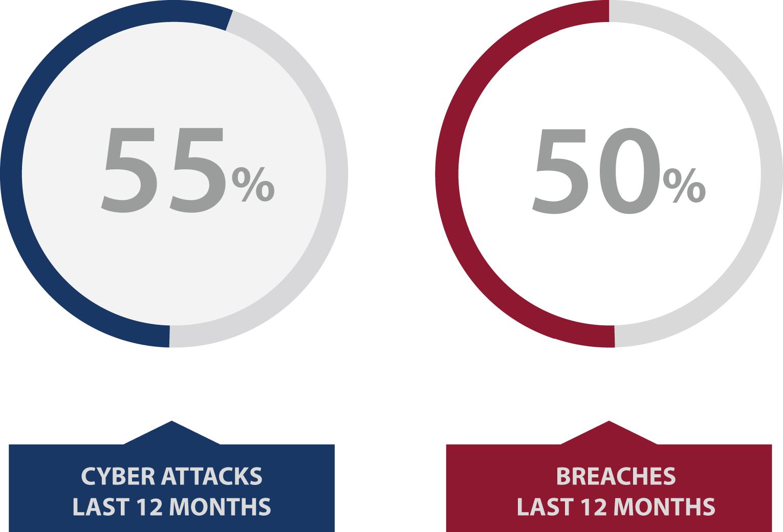 Breaches & Attacks