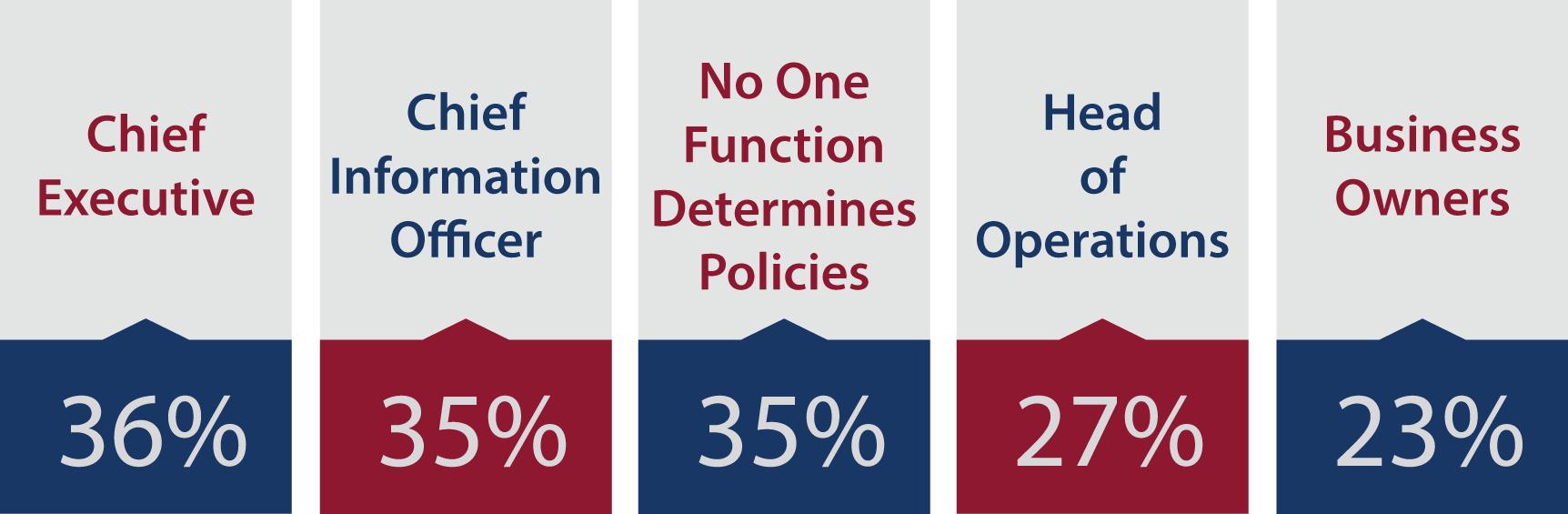 determines-it-policies