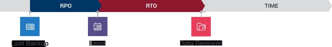 RPO_RTO graphic