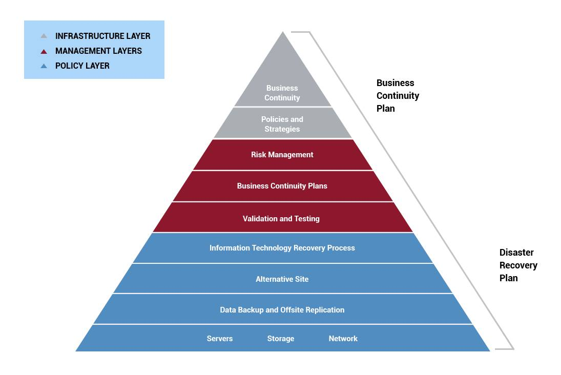 how-is-business-continuity-different-img